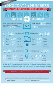 eCommerce Holiday Trends