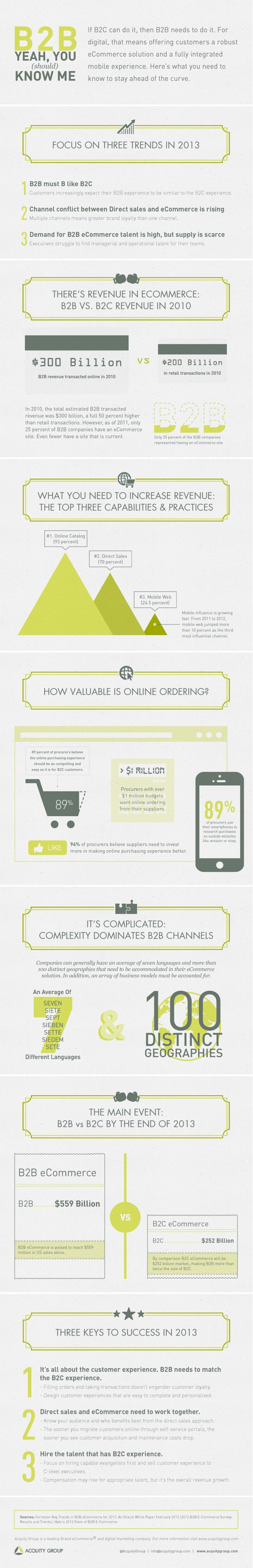 agm_b2beCommerce-infographic_g-sm