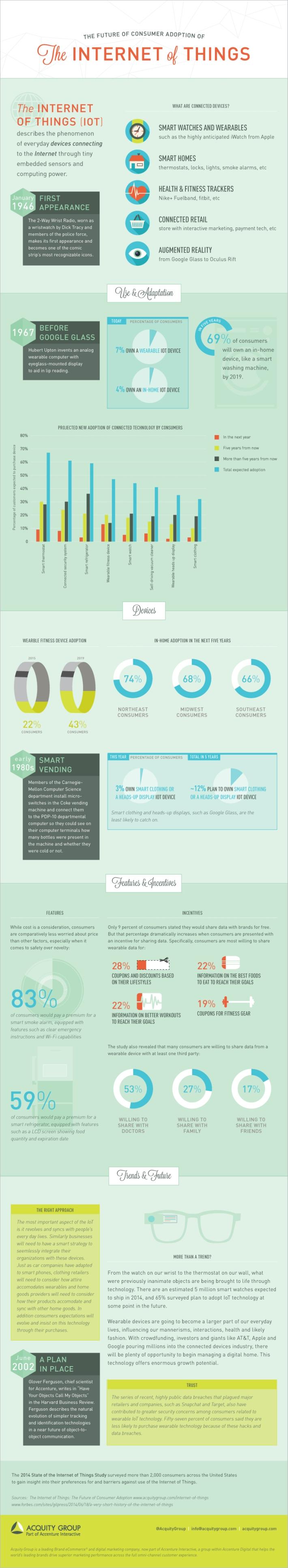 AcquityGroup_IoT_infographic